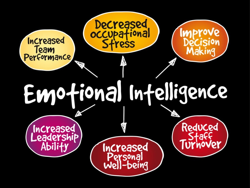 Dissertation abstracts online on emotional intelligence